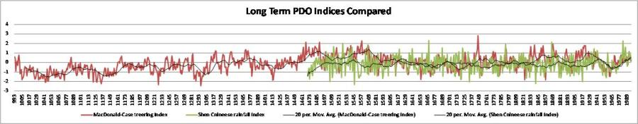 Long term PDO Indices Compared by https://geosciencebigpicture.files.wordpress.com/2012/02/long-term-pdo-indices-compared.jpg is licensed under a Creative Commons Attribution-NonCommercial-ShareAlike 3.0 Unported License.Based on a work at geosciencebigpicture.files.wordpress.com.