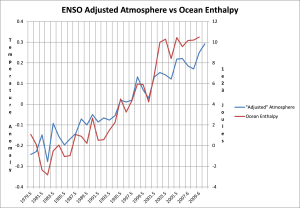 ENSO Adjusted