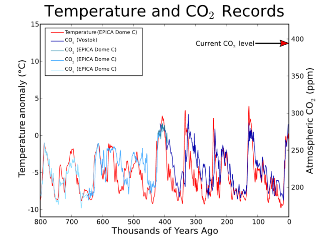 Co2-temperature-plot