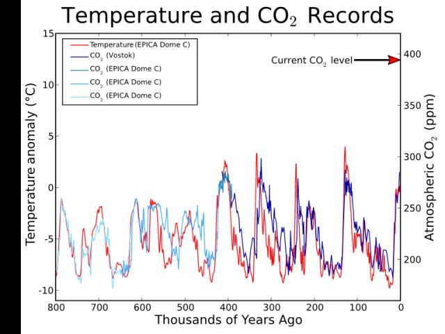 Co2-temperature-plot