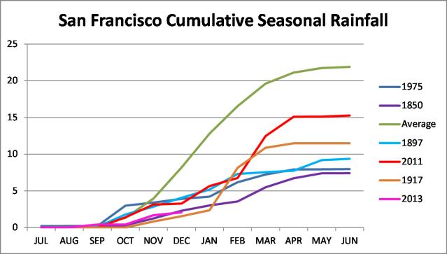 2013 Rainfall
