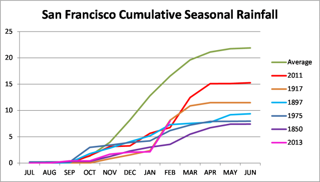 2013-14 SF Seasonal