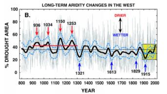 Drought American West Cook et al 2007