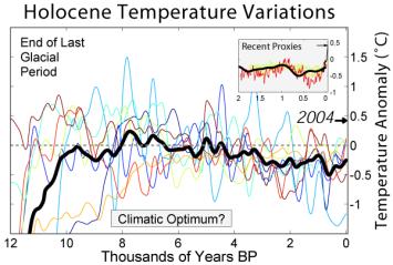 Holocene_Temperature_Variations_Rev