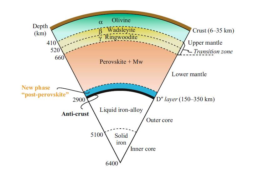 Six Of Earths Layers Diagram Wiring Diagram