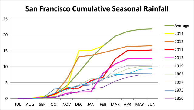 SF Rainfall Feb 2015