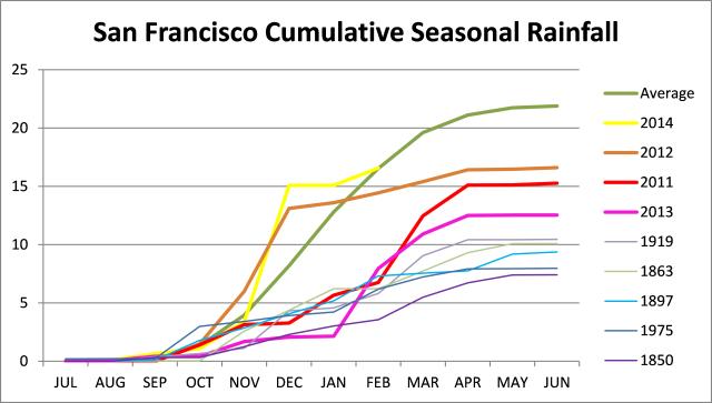 SF Rainfall Feb 2015