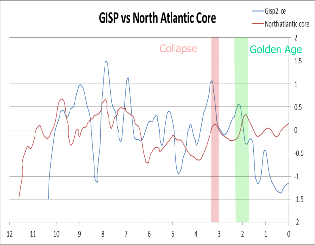 Gisp vs N. Atlantic Annotated