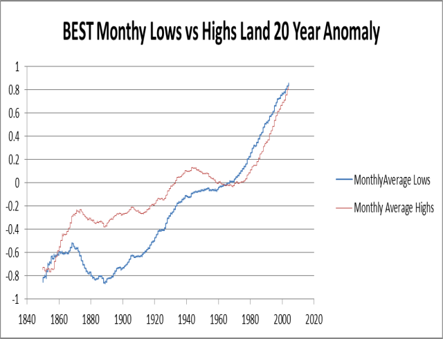 Best Monthly Highs vs Monthly Lows