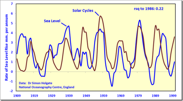 Sea level solar cycle