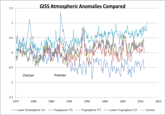 GISS anomalies no smoothe