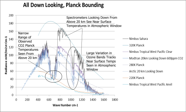 All Down Looking, Planck Bounding