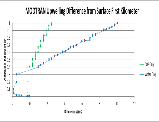 modtran-upwelling-difference-from-surface-first-kilometer