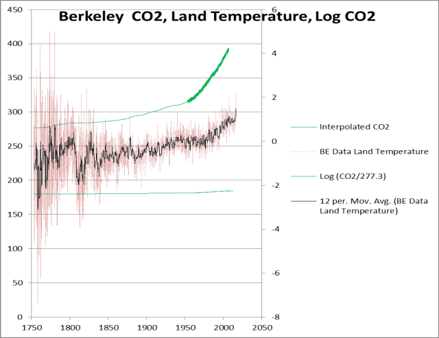 berkeley-co2-logco2