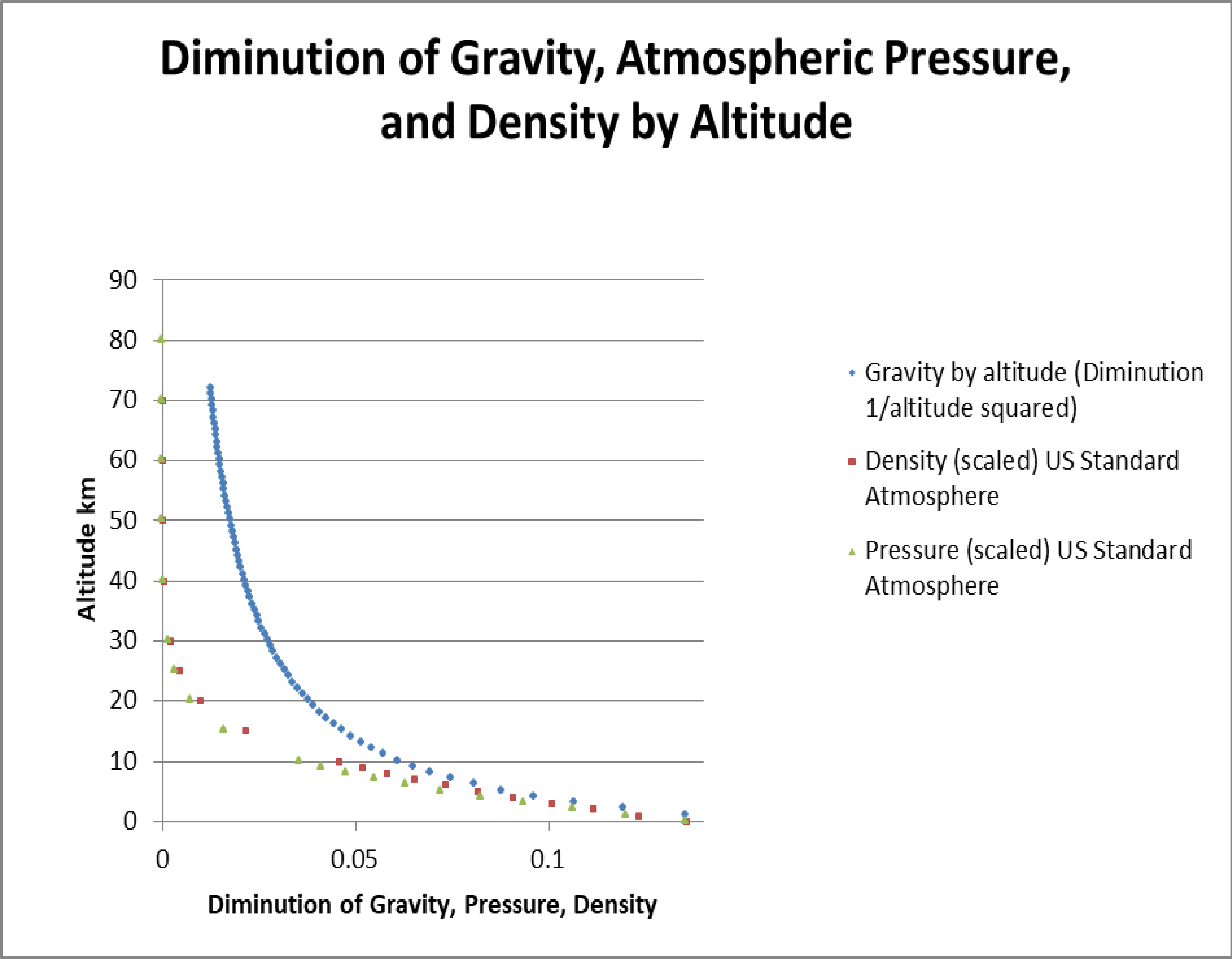 Determination of the co2 doubling global mean temperature from pressure and density fall off faster than gravity mostly because they start at the surface and gravity starts at the center of the earth fandeluxe Gallery