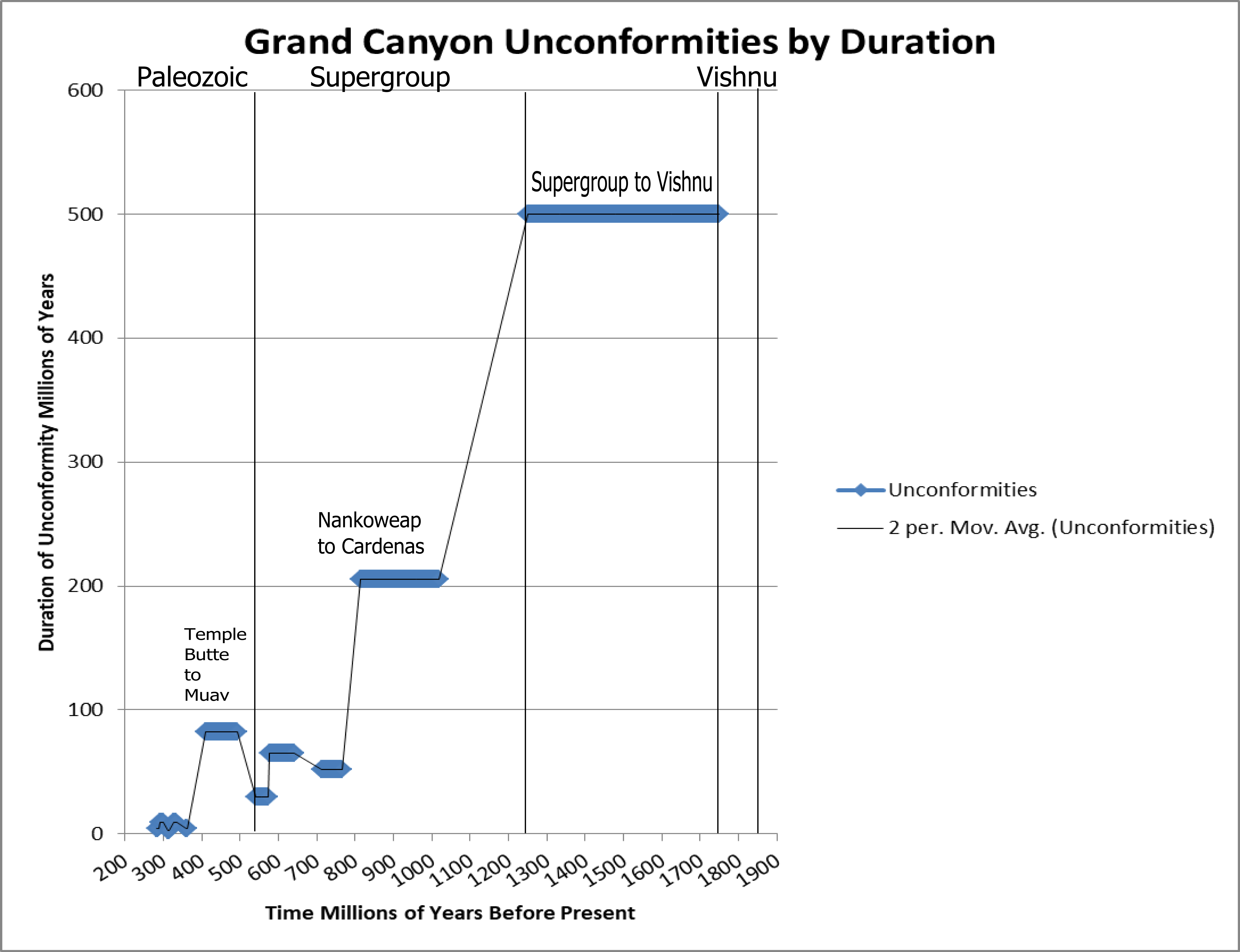 Geosciencebigpicture exploring the human situation from the above we show a more fair representation of the grand canyon unconformities these were assembled using date ranges for members from wikipedia and publicscrutiny Gallery